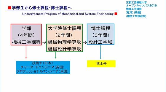 機械工学課程