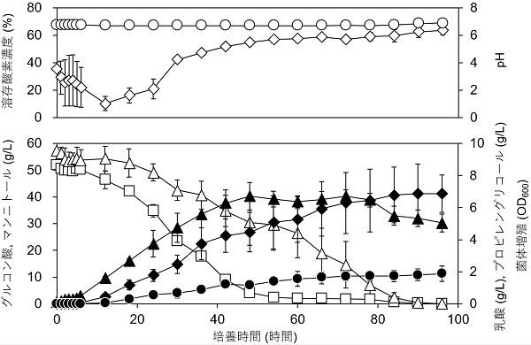図9.遺伝子組み換え乳酸菌を用いたプロピレングリコールの発酵生産